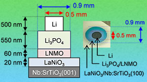 Expanding the limits of Li-ion batteries: Interface for all-solid-state batteries