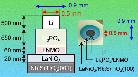 Expanding the limits of Li-ion batteries: Interface for all-solid