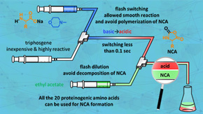 The best of both worlds: Basic-to-acidic flash switching for organic synthesis