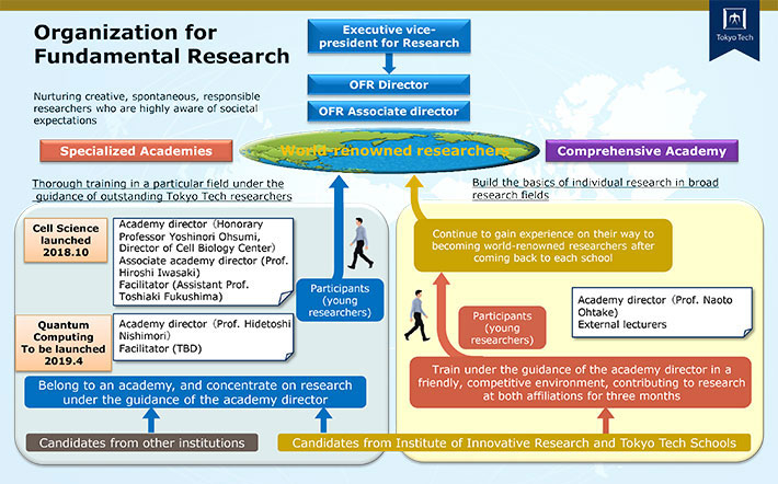 Newly launched Organization for Fundamental Research aims to encourage emerging researchers