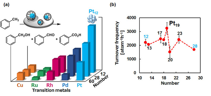Figure 3. Subnano particles are more active as catalysts.