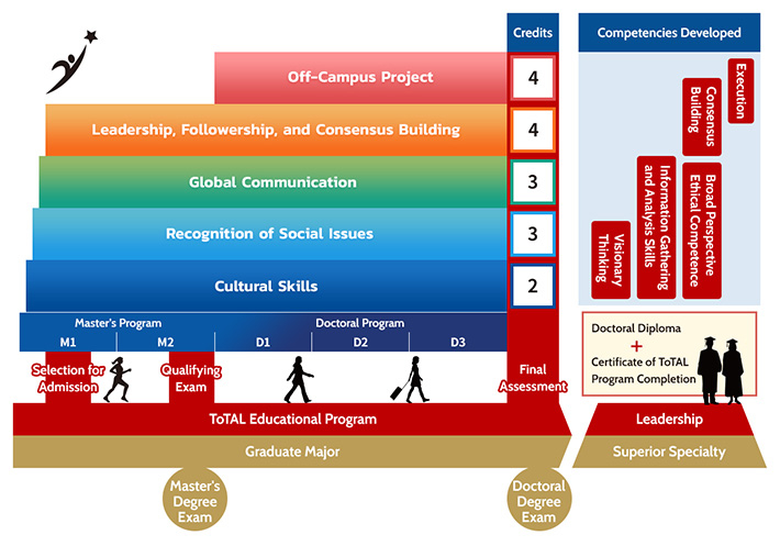 Framework for ToTAL curriculum