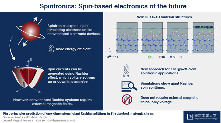 Spintronics: Spin-based electronics of the future