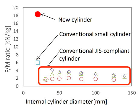 Figure 3. Comparing the new cylinder with existing cylinders