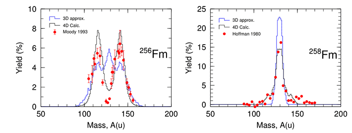 Experimental and calculated data for the fission products of 256Fm and 258Fm