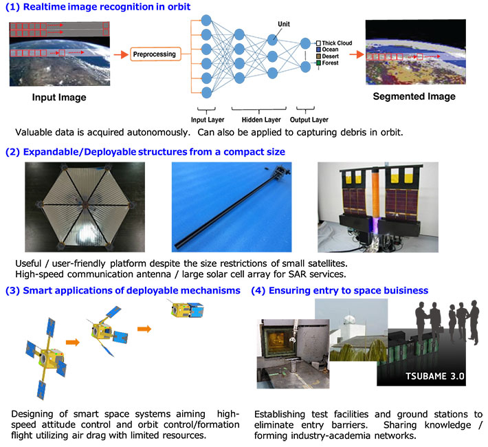 Research and development bases for smart space equipment and systems creating a new space industry - Business outline