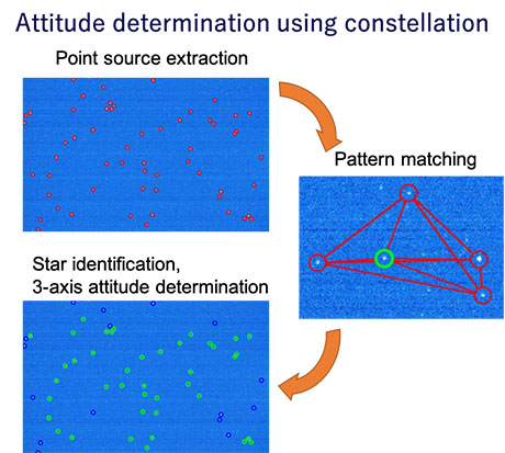 Attitude determination using a star tracker (left) and Earth sensor (right)