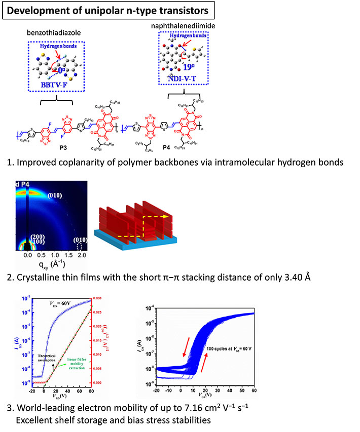 Rational design of electron-transporting organic semiconducting polymers and their thin film analysis and transistor performances.