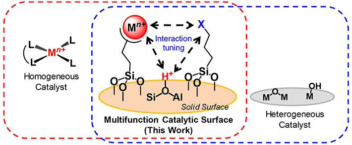Concerted promotion of synthesis reactions through active site integration catalysts