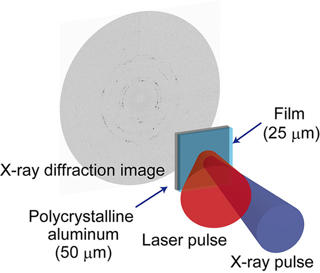 Figure 1. Diffraction patterns of deformed crystals