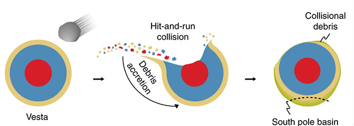 Representation of the hit-and-run asteroid collision