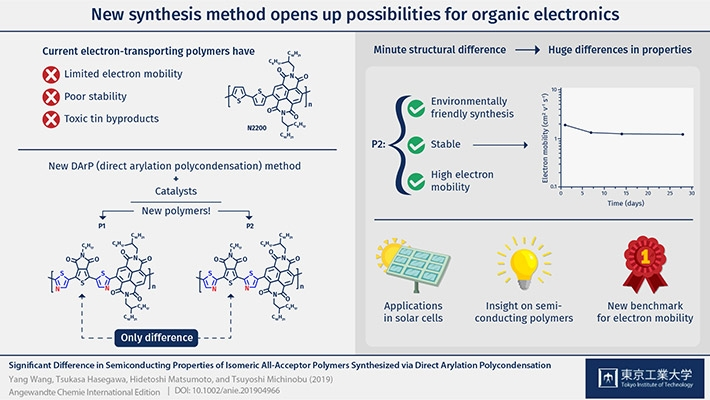 Figure 1. New direct arylation polycondensation method opens the door to synthesize various promising n-type semiconducting polymers