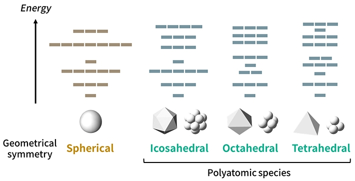 Figure 1. Orbital patterns for different structural symmetries