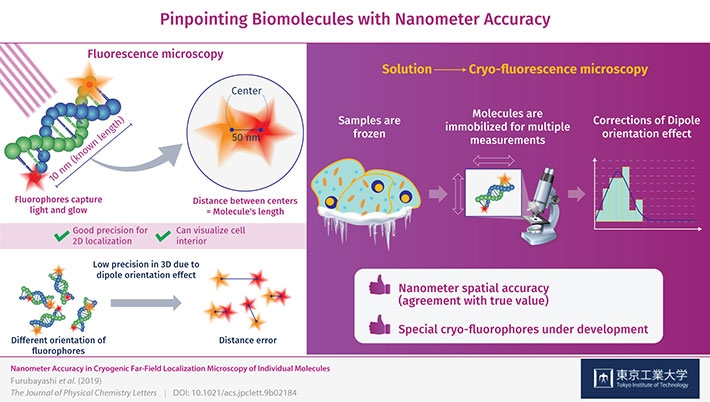 Schematic illustration of a new approach in fluorescence microscopy for biomolecules with nanometer-scale precision