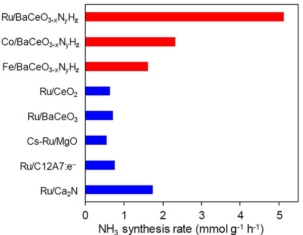 Synthesis rates for ammonia of various catalysts
