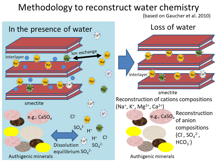 Methodology to reconstruct water chemistry One of the clay minerals, smectite, can trap ions in water through ion exchanges in the presence of water. Even after loss of water, smectite records ion compositions within interlayers of its structure. Credit: Nature Communications