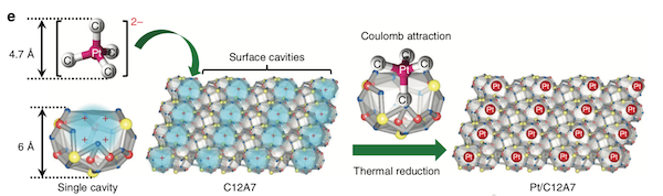 Figure 1. Single platinum atoms stabilized in C12A7 crystals
