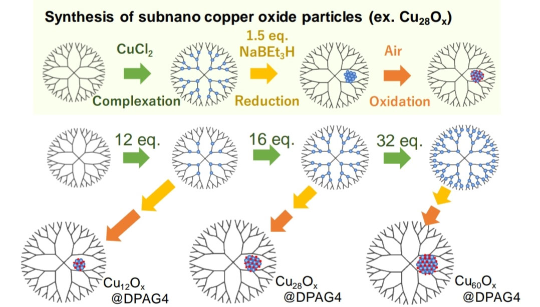 Figure 2. Processes of synthesis of copper oxide subnanoparticles