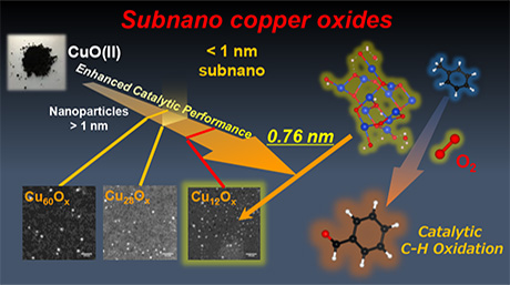 A research concept:Subnano copper oxide particles for solvent-free aerobic oxidation of hydrocarbons