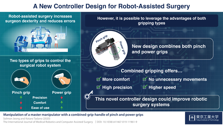 A new controller design for robot-assisted surgery
