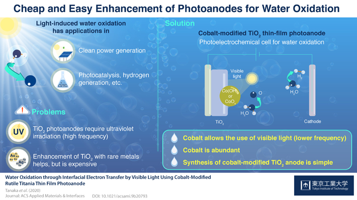 Cheap and Easy Enhancement of Photoanodes for Water Oxidation