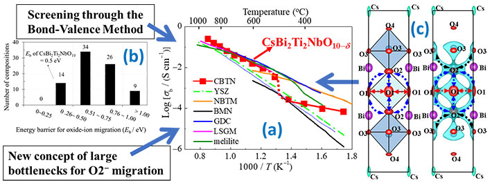 Figure 1. The mechanism, design concept, and structural characteristics that afford high oxide-ion conductivity in CsBi2Ti2NbO10-δ (a) The oxide-ion conductivity of CsBi2Ti2NbO10-δ is higher than those of many materials reported previously. (b) By screening sixty-nine potential materials using the bond-valence method, CsBi2Ti2NbO10-δ was selected. A new design concept for its high oxide-ion conductivity is proposed: enlarged bottlenecks. (c) Structure of CsBi2Ti2NbO10-δ (left) and the bond-valence-based energy landscape for an oxide ion at 0.6 eV (right), which marks all the possible migration paths. The bottlenecks for oxide-ion migration are enlarged in CsBi2Ti2NbO10-δ.