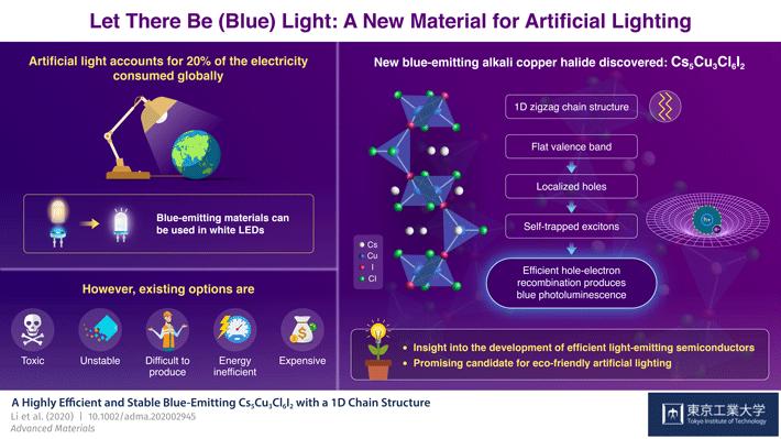 日本一个科学家团队在高效蓝光半导体发展有望带来更高效、更环保的照明技术