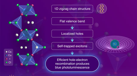 Shedding Light on the Development of Efficient Blue-Emitting Semiconductors