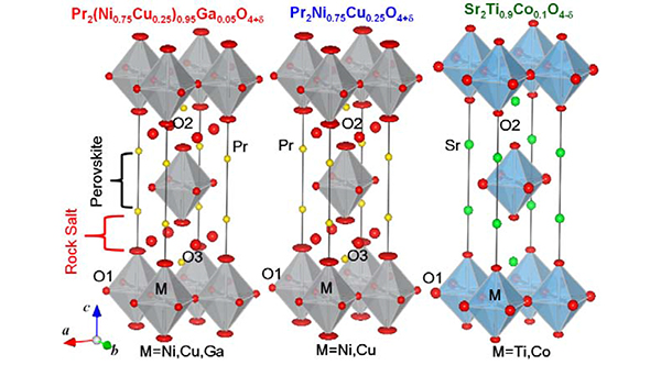 Fig. 1: Refined crystal structures of Pr2(Ni0.75Cu0.25)0.95Ga0.05O4+δ, Pr2Ni0.75Cu0.25O4+δ, and Sr2Ti0.9Co0.1O4-δ, which were obtained by the Rietveld analysis of neutron-diffraction data taken at room temperature. Pr2(Ni0.75Cu0.25)0.95Ga0.05O4+δ and Pr2Ni0.75Cu0.25O4+δ have the excess interstitial O3 atoms.