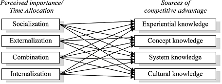 Structural model of the links between knowledge management methods (left) and sources of competitive advantage (right).