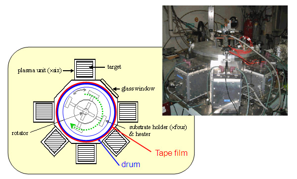 Fig. 1: Facing targets sputtering film to fabricate multilayers for granular type tape media