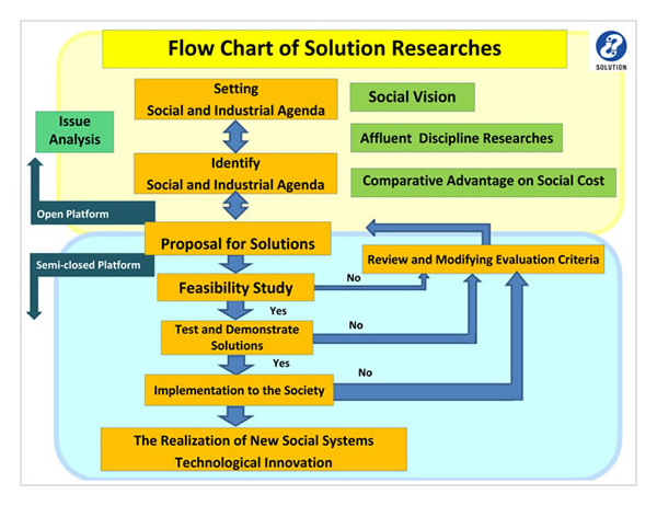 Flow Chart of Solution Researchers