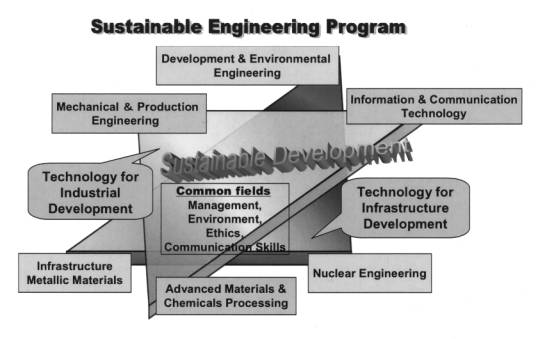 Sustainable Engineering Program