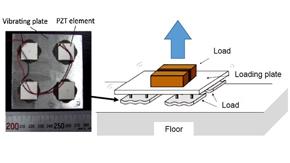 超音波放射力による非接触浮揚プレートの試作