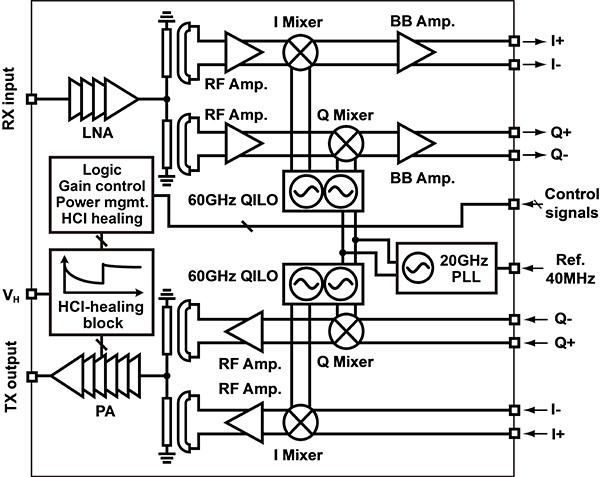 ホットキャリア注入ダメージ回復が可能な60GHz無線機のブロック図