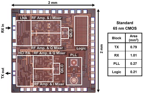 チップ写真と各部の面積