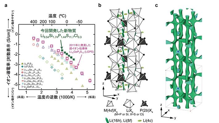 a 今回発見した超イオン伝導体(Li9.54Si1.74P1.44S11.7Cl0.3とLi9.6P3S12)のイオン伝導率の温度依存性を従来のリチウムイオン伝導体Li10GeP2S12とその類似構造を持つ物質と比較して示す。発見したLi9.54Si1.74P1.44S11.7Cl0.3のリチウムイオン伝導率は室温(27 ℃)で25 mS cm-1を示し、従来のリチウムイオン伝導体Li10GeP2S12(12 mS cm-1)の2倍の伝導率を示す。b, c 今回発見した超イオン伝導体Li9.54Si1.74P1.44S11.7Cl0.3の結晶構造とイオン伝導経路。この構造は大強度陽子加速器施設J-PARCに設置された茨城県材料構造解析装置(iMATERIA)を用いて明らかにした。bは全体の構造、cは一次元のリチウムイオン伝導経路を示す。bではリチウムイオンの熱振動の様子を示す。リチウムイオンは上下方向に非常に大きく熱振動しており、リチウムが超イオン伝導に関与していることがわかる。また、c図はリチウムが三次元的に連なり、室温での三次元的なイオン拡散を示している。