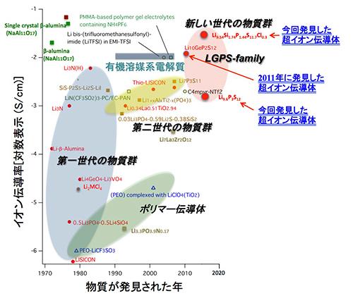超イオン伝導体の研究の歴史