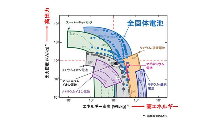 各種蓄電デバイスのエネルギーと出力の関係を示すラゴンプロット