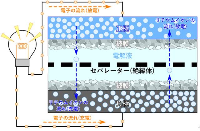 図1. リチウムイオン電池の模式図