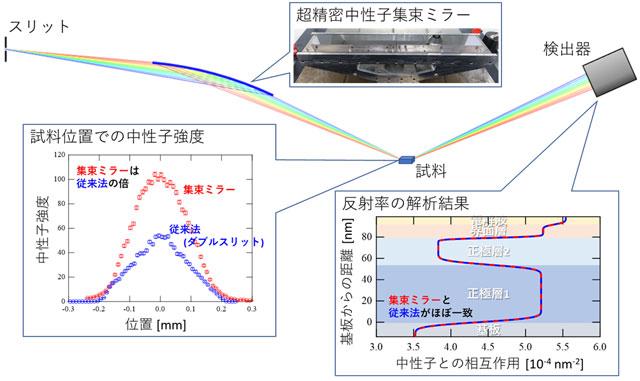 図2. 精密中性子集束ミラーの実験結果