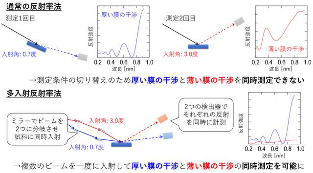 図3. 多入射反射率法の模式図