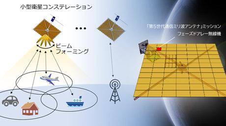 JAXAの「革新的衛星技術実証3号機」に5G対応のフェーズドアレー無線機を搭載