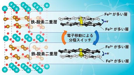 室温で結晶内の電子秩序が強誘電性を生み出すことを発見