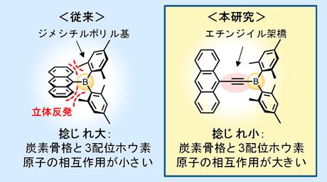 既存の化合物から1ステップで合成可能な新規機能性含ホウ素有機材料を開発