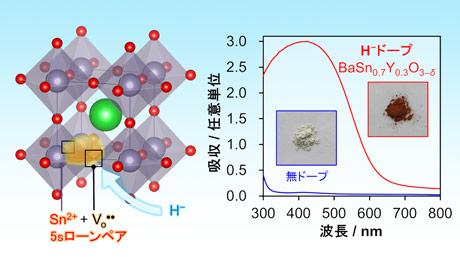 長波長の可視光に応答する半導体の新合成手法を開拓!