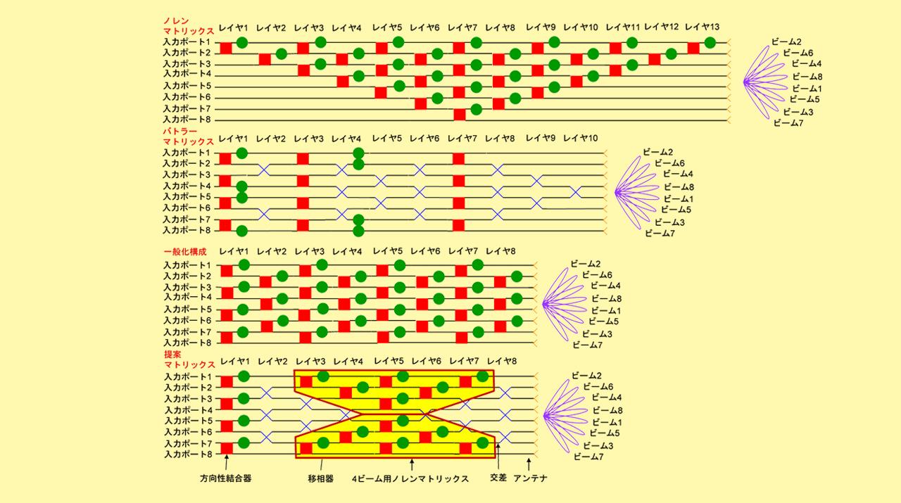 任意数のアンテナ直交ビームを形成するマトリックスの最小レイヤ数構成を提案