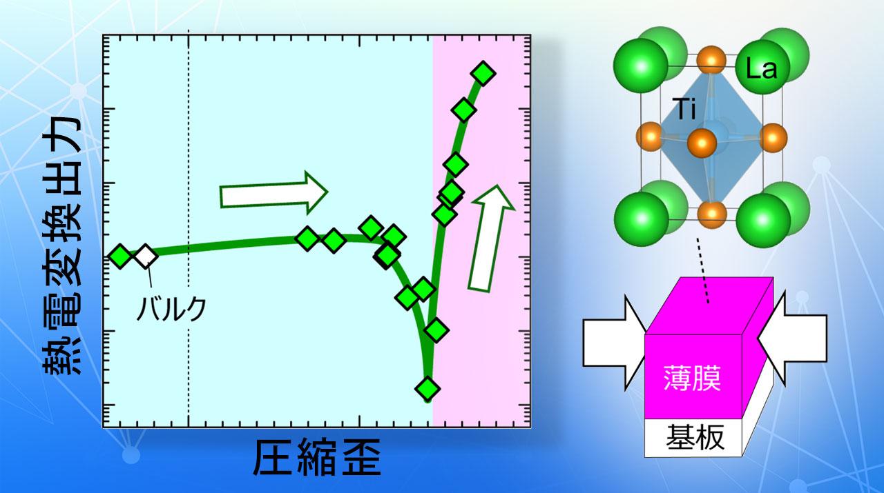 酸化物に圧力を加えて、熱電変換における電気伝導率と熱起電力のトレードオフ問題を解決