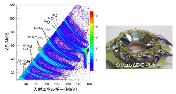 重イオン反応による新たな核分裂核データ取得方法を確立―核分裂現象の解明にも道―