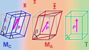 電気分極の回転による圧電特性の向上を確認―圧電メカニズムを実験で解明、非鉛材料の開発に道―